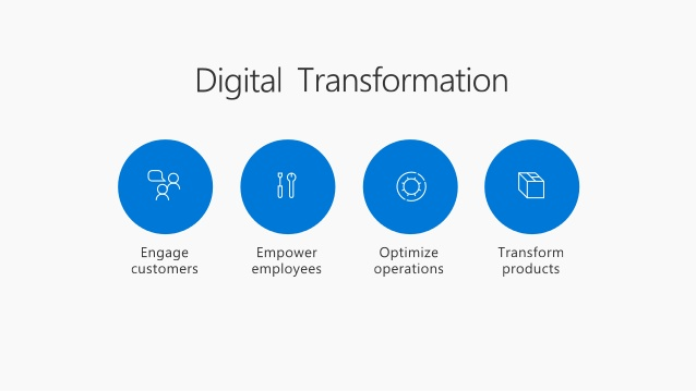 Digital Transformation with Microsoft 365